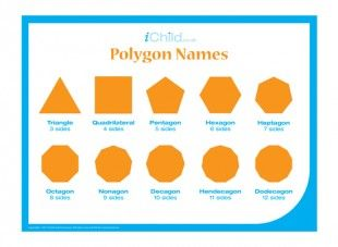 What is a three-sided shape called? What is a nine-sided shape called? Children can find out the many polygon names - all the way up to a do a dodecagon!