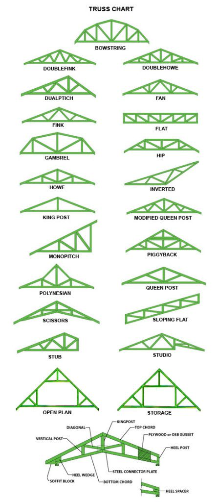 17 best ideas about roof trusses on pinterest roof truss design