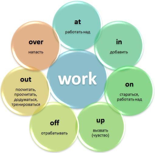 #phrasal #verb #work