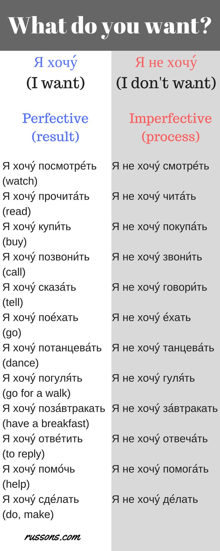 """Imperfective aspect of a verb refers to the process, perfective – to the result. Remember """"I don't want doing something"""" (Я не хочу делать что-то) always refers to the process. Say correctly what you want and what you don't want.  Master the pairs (perfective-imperfective) with these examples."""