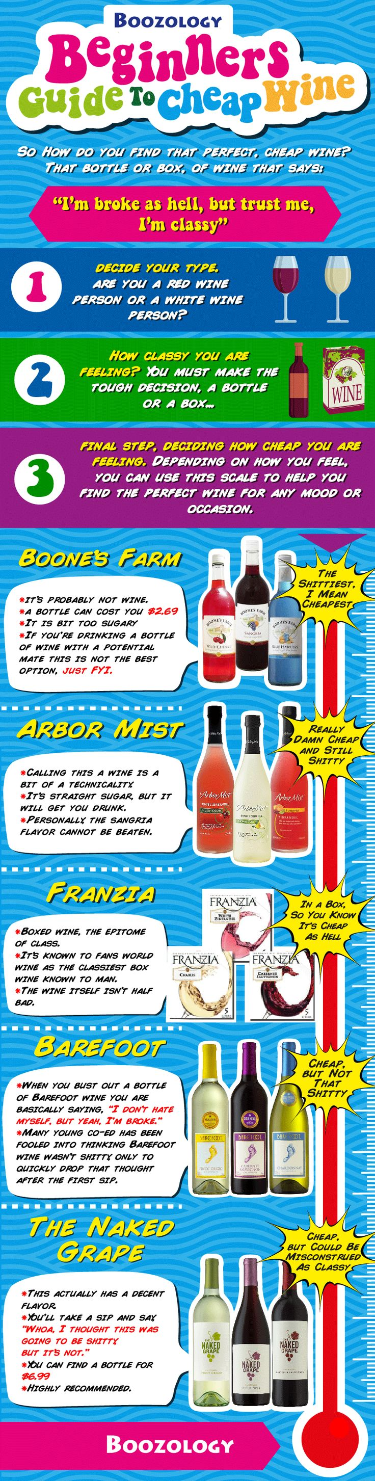 How do you find that perfect cheap ‪#‎wine‬? Boozology's Beginners Guide To Cheap Wine http://www.boozology.com/blog/best-cheap-wine