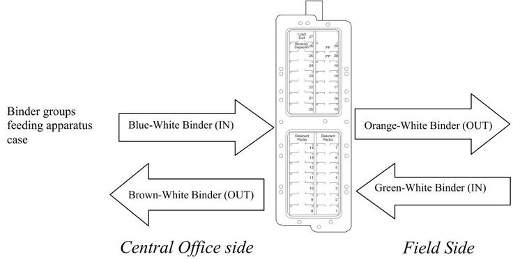 diagram illustrating how cable binders are wired into t1