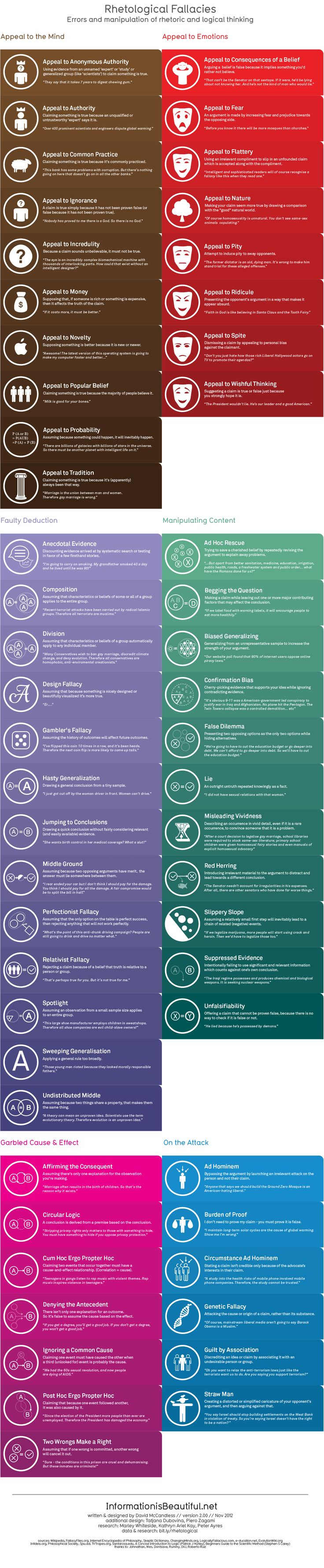 Rhetological Fallacies - Information is Beautiful