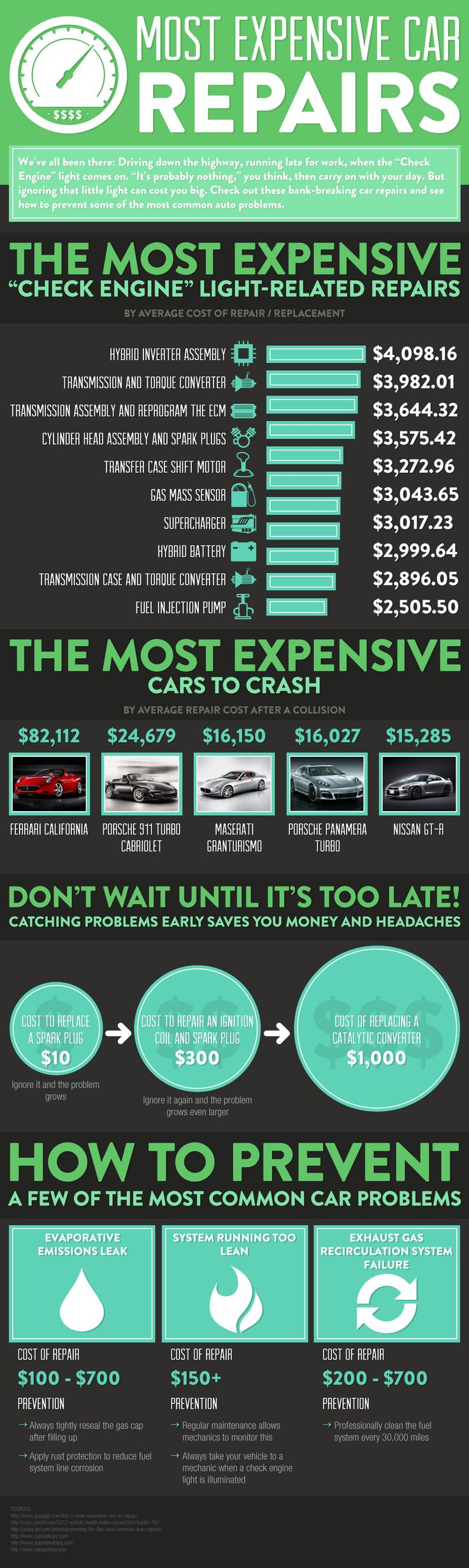No one wants to be faced with expensive vehicle repairs. There are actually ways to increase the likelihood that your car will not break down, and considering the high cost of some of the repairs shown in this infographic, it only makes sense to follow the tips outlined on this page.