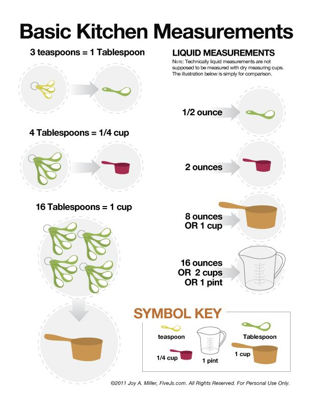 cooking measurement and conversion chart graphics