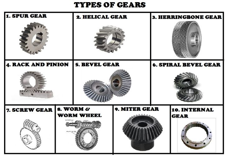 Types Of Gears : Types of gears vehicles machinery pinterest bevel