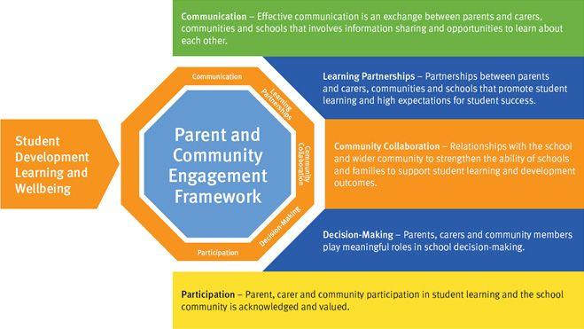 http://education.qld.gov.au/schools/parent-community-engagement-framework/resources/img/pcef-image.jpg