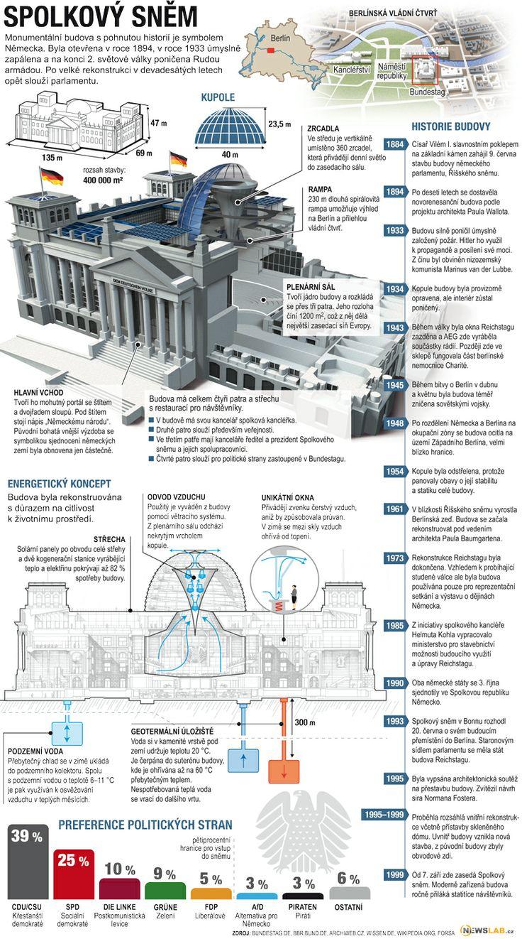Budova Reichstagu / Reichstag building