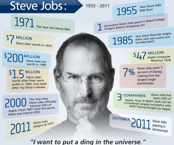 Steve Jobs biographical timeline | Infographics | Pinterest ...