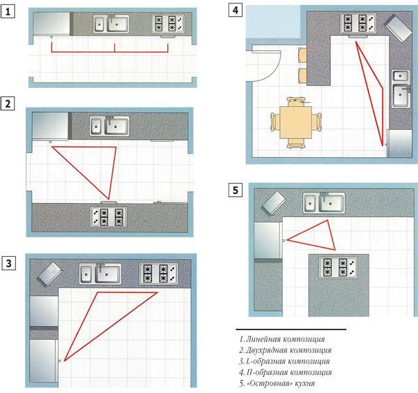Эргономика пространства кухни