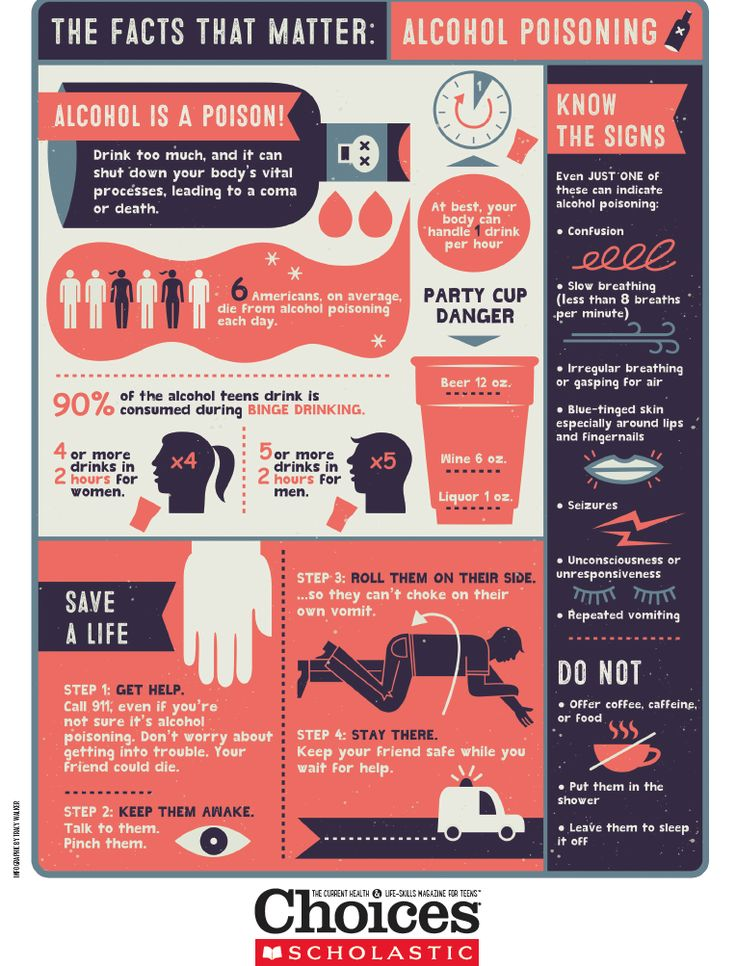 Teach students the dangers of alcohol and the risks of alcohol poisoning with this brilliant infographic, full of relevant statistics and facts that will inform your students. Use this in conjunction with our #annotated text feature this month, to round our your alcohol unit. | #teen #health #education #alcohol #poisoning #lesson #classroom #ideas #highschool #middleschool #safety #choicesmag|