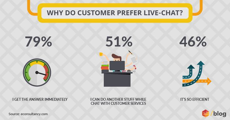 Because live chat back to you immediately #bornevia #bornevialivechat #livechat #customers #customerservice