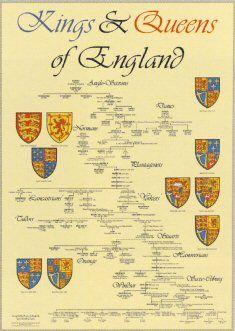 Kings & Queens of England