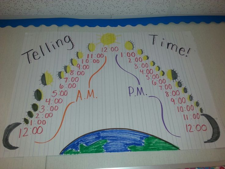 Telling time anchor chart. My kiddos are so confused with am and pm its crazy!! Hopefully this helps.
