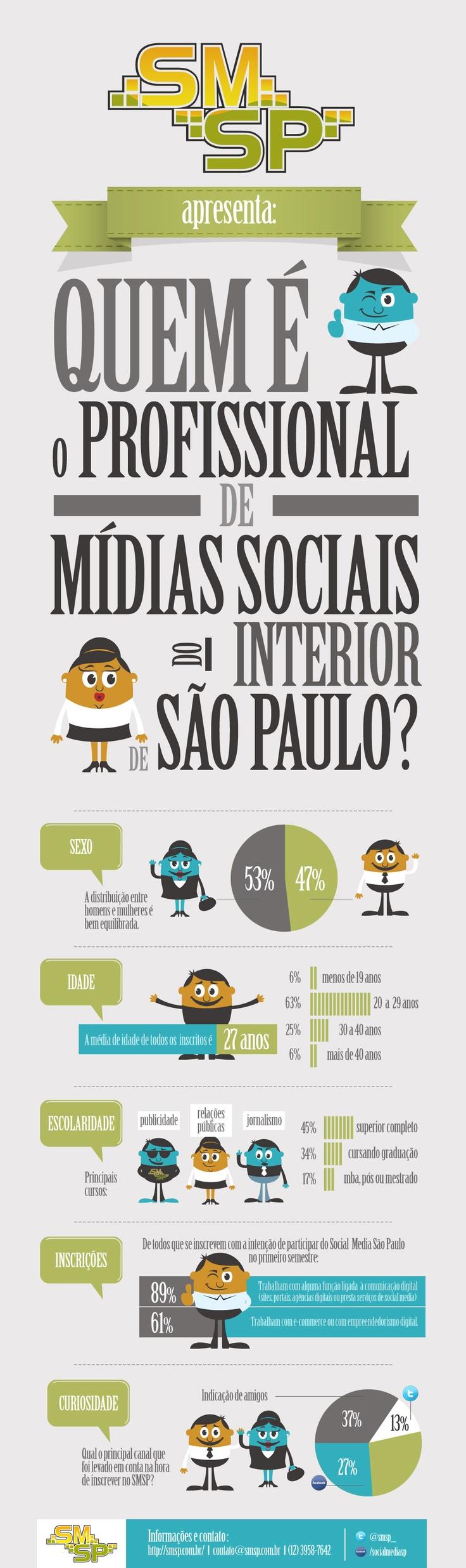 Um excelente infográfico feito pelo pessoal do #smsp sobre o profissional de mídias sociais do interior de SP.
