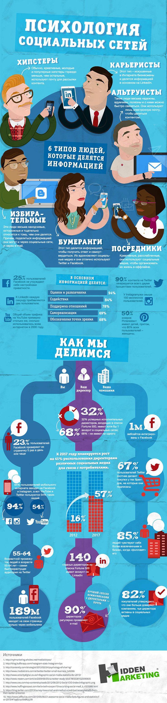 Психология социальных сетей #инфографика