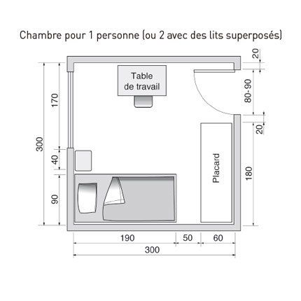 Am nager une chambre individuelle for Taille minimum d une chambre