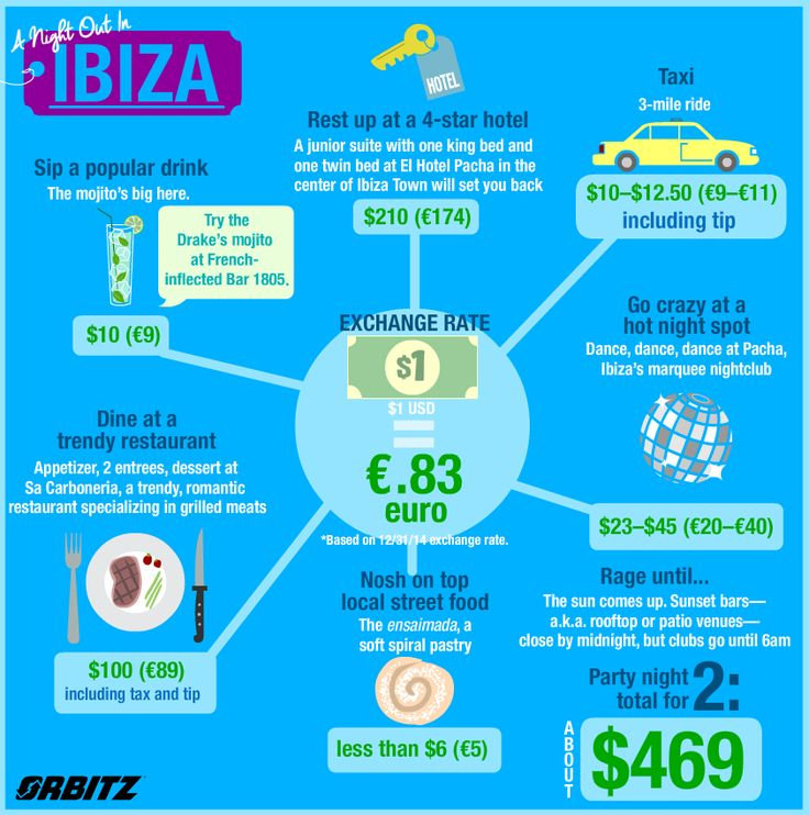Infographic: The price to party in…Ibiza!