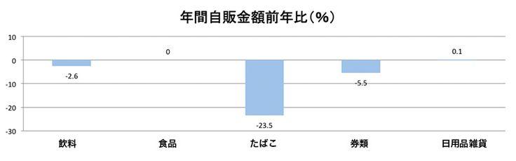 自動販売機、券売機の自販金額(2013年比)