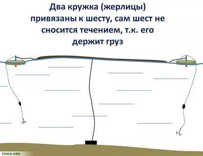 рыбалка снасти своими руками видео: 20 тыс изображений найдено в Яндекс.Картинках