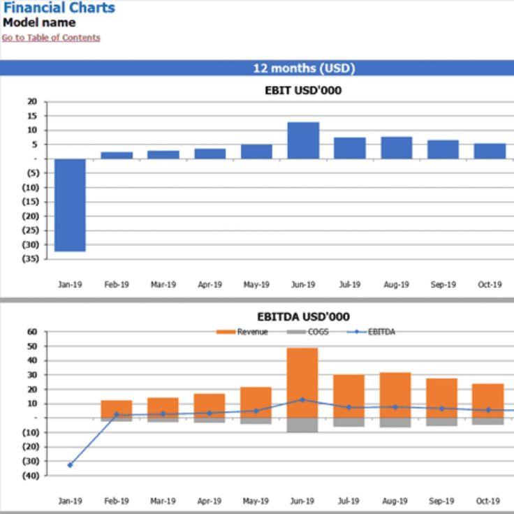 E Commerce Financial Modelling Financial Charts Start Online