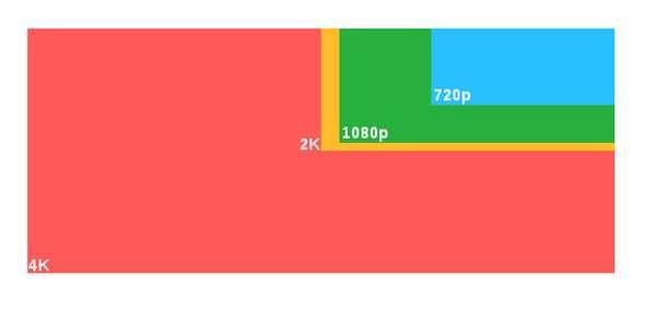 Che cos è il video 4K Ultra HD ? Tutto quello che bisogna sapere