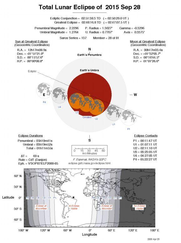 Supermoon lunar eclipse on September 28, 2015 ends the current lunar tetrad - Blood Moon
