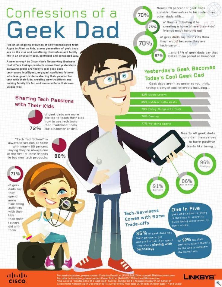 [Infographie] Anatomie du papa Geek