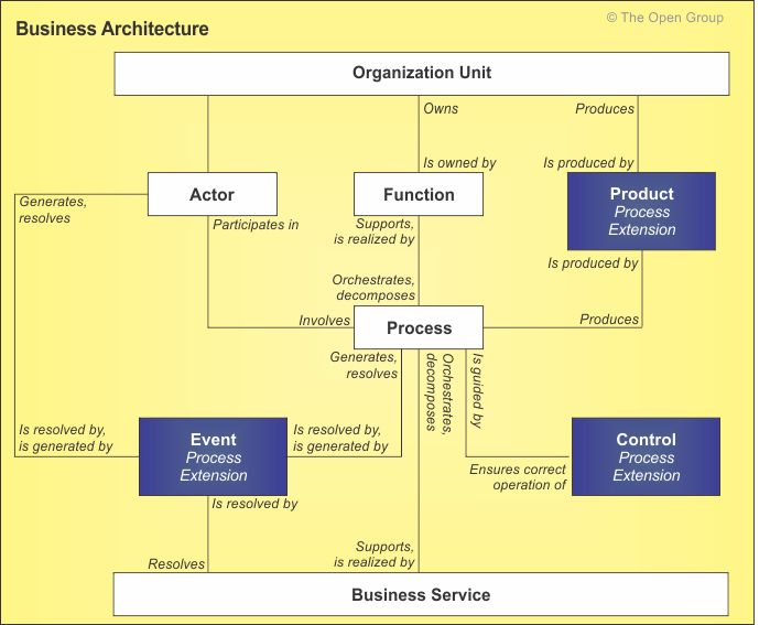 Process Modeling Extension to the TOGAF Business Architecture Content Metamodel