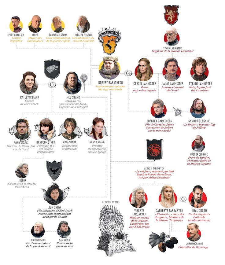 les 25 meilleures id es de la cat gorie carte westeros sur pinterest carte de game of thrones. Black Bedroom Furniture Sets. Home Design Ideas