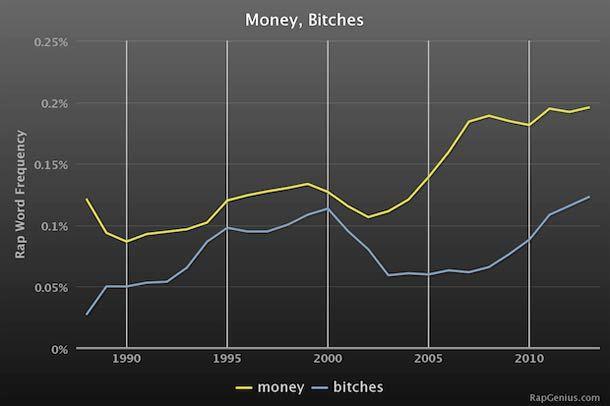 Rap Stats – Evolution des mots utilisés dans le Rap