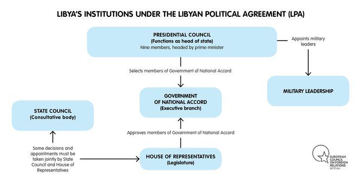 LIBYA INSTITUTIONS UNDER THE LPA 2016