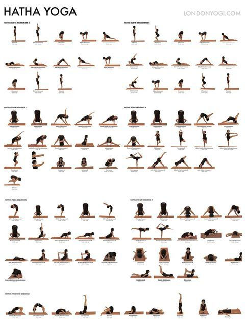 Hatha yoga poster - asana and suggested sequencing