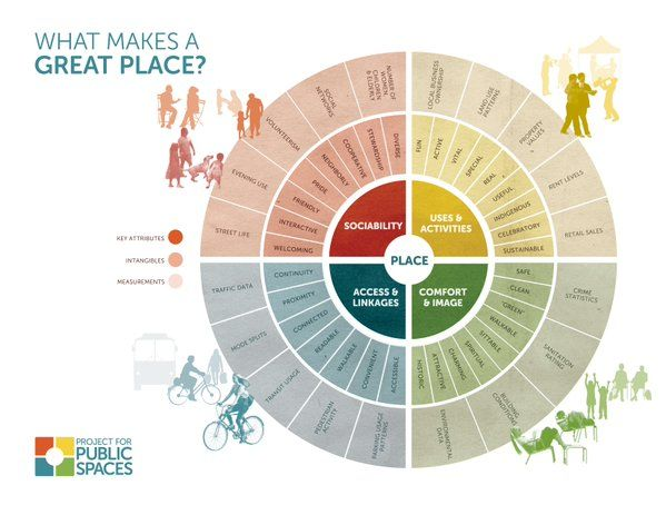 A great guide to 'What Makes a Great Place?' from the Project for Public Space. Some many good descriptors and a helpful breakdown of Key Attributes, Intangibles, and Measurements. Enjoy.