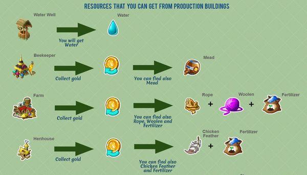 Brave Tribe – składniki wypadające z budynków produkcyjnych http://wp.me/p3Ebhr-Ib #bravetribe