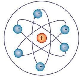 Química Espetacular: O Modelo Atômico de Rutherford