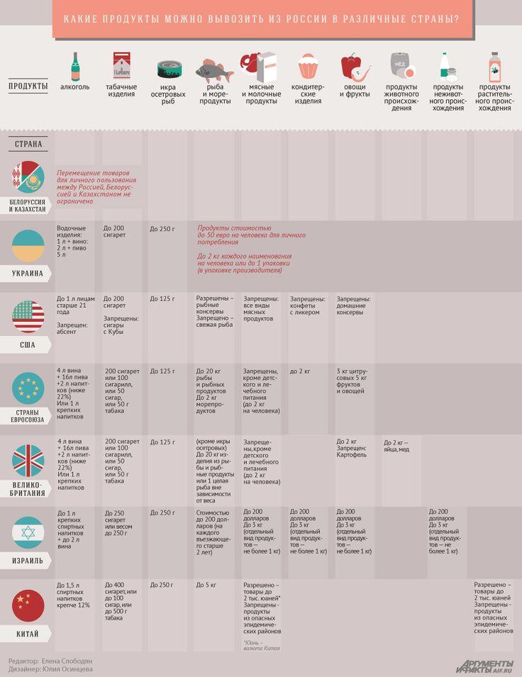 Продукты, алкоголь, сигареты. Сколько и куда можно взять с собой? | Инфографика | Аргументы и Факты