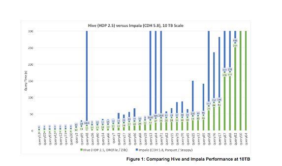 Apache Hive vs Apache Impala Query Performance Comparison - Hortonworks