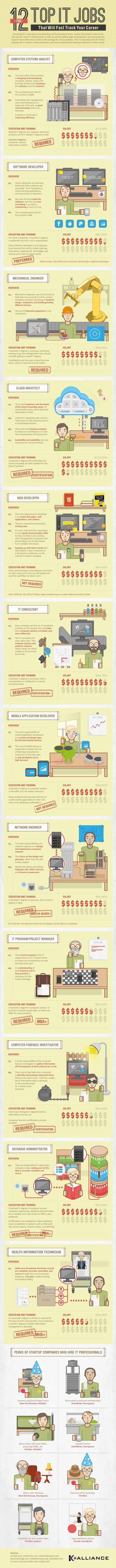 67 besten IT Jobs / Recruiting Bilder auf Pinterest ...