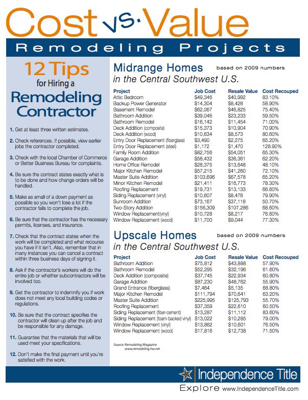33 best Kostenplaatjes images on Pinterest Home improvements - house renovation budget spreadsheet