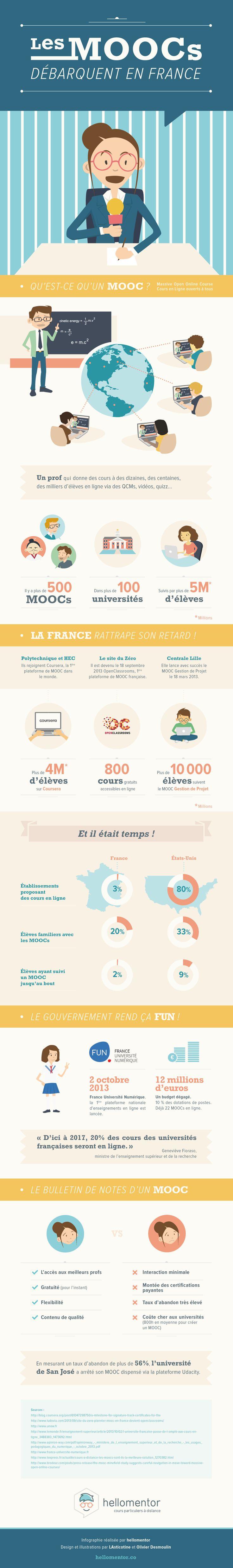 Les MOOCs débarquent en France - Une infographie du phénomène :: HelloMentor.co