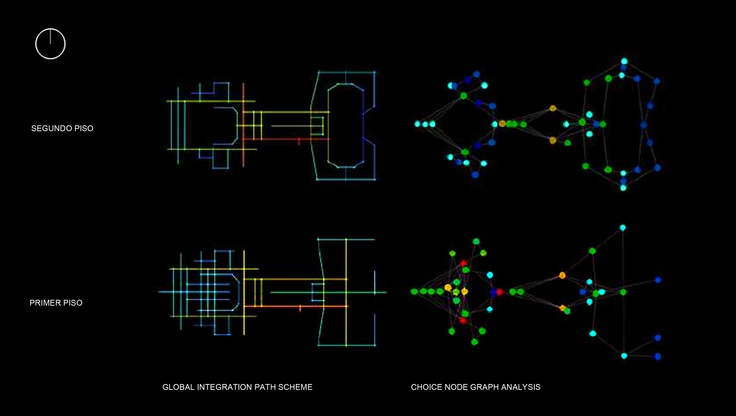 SS8 MAC + MNBA / Space Syntax Analysis of an eventual re union of both museums / Santiago, Chile / 2010