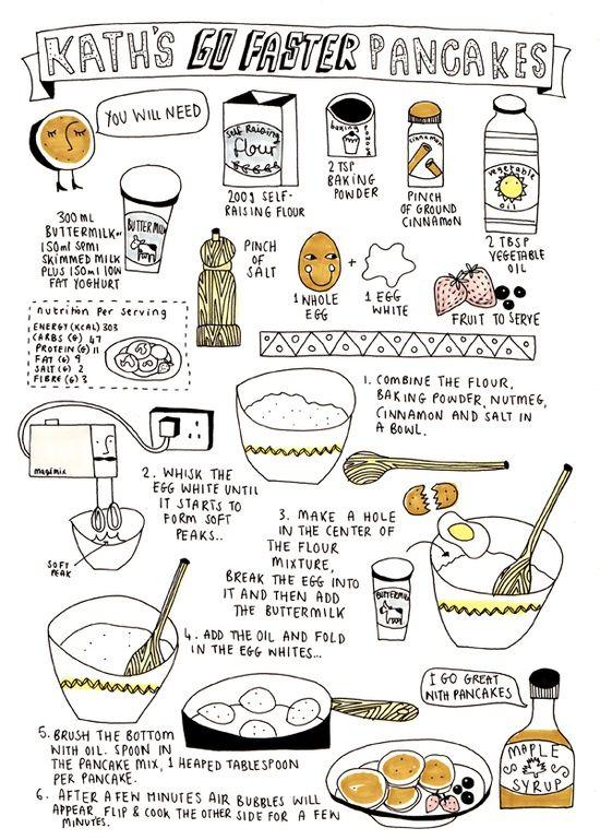 Pancakes: ricetta (a fumetti) per la colazione della domenica