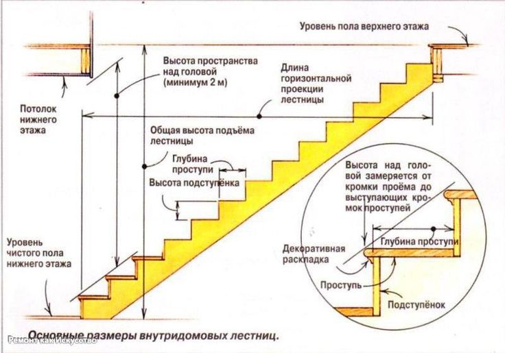 Расчет ступеней лестницы для дома.    Лестница в доме – это не просто красивый атрибут дизайна, но и важный функциональный элемент интерьера, который обеспечивает комфортное проживание и удобное перемещение по собственным владениям изо дня в день.    Важным конструктивным элементом лестницы для дома является ступень. Несмотря на кажущуюся простоту и нетривиальность этой части конструкции, ей нельзя пренебрегать. Качественно спроектированные ступени уберегут вас и ваших домочадцев от травм и…