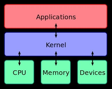 The kernel is a computer program that is the core of a computer's operating system, with complete control over everything in the system. On most systems, it is one of the first programs loaded on start-up (after the bootloader). It handles the rest of start-up as well as input/output requests from software, translating them into data-processinginstructions for the central processing unit. It handles memory and peripherals like keyboards, monitors, printers, and speakers.