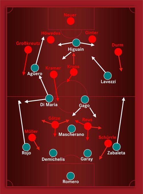 Mercedes-Benz Fußball — Taktik-Vorschau: Deutschland - Argentinien