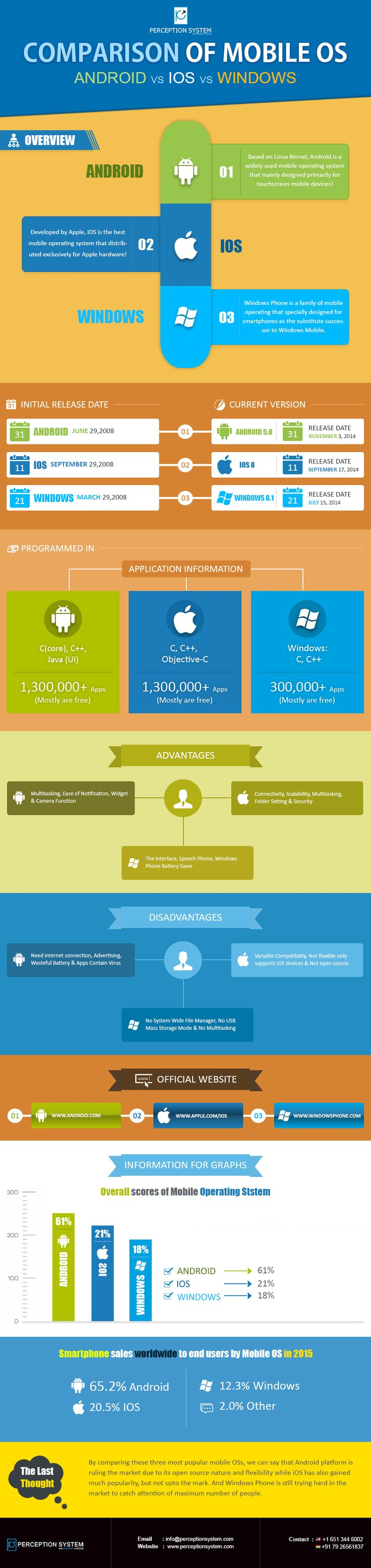 http://blogs.perceptionsystem.com/infographic/android-ios-windows-phone-os-comparison
