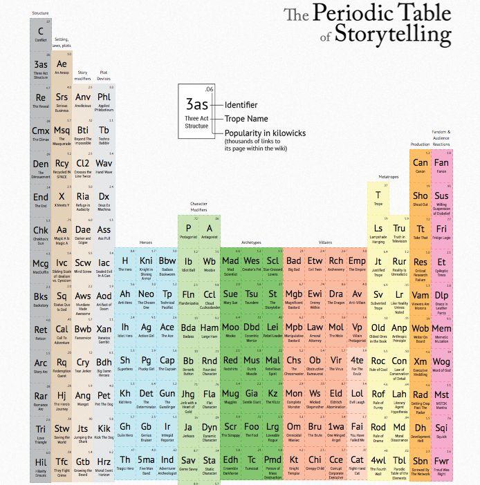 Best 25 periodic table blocks ideas on pinterest periodic table periodic table of storytelling urtaz Images