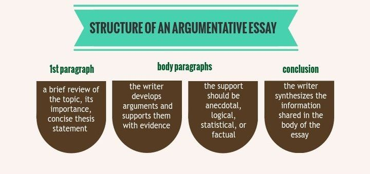 Easy argumentative essay topics