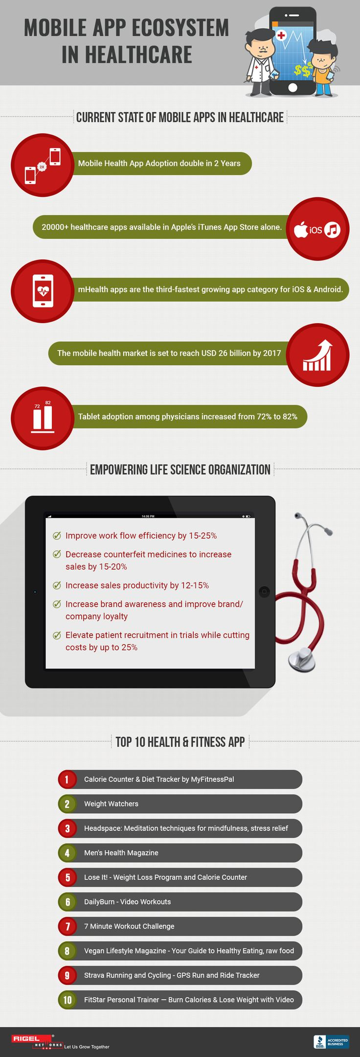 How Mobile Apps are proved as beneficial medium in Healthcare Sector? Here's Useful infographics by Rigel Networks showing the current statistics of mobile apps in healthcare.